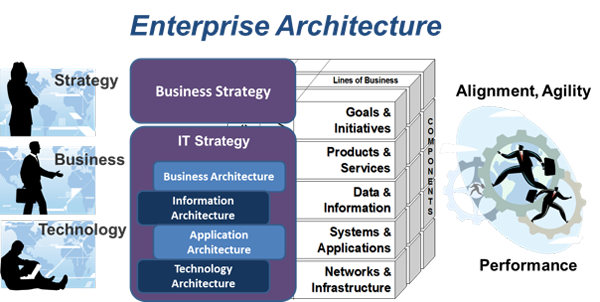 No Crystal Ball for Enterprise Architecture Methodology