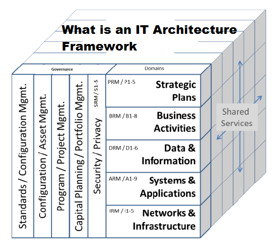 What is an IT Architecture Framework