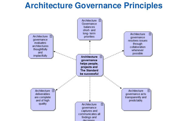 Architecture Governance - Abusing the Buzz Word
