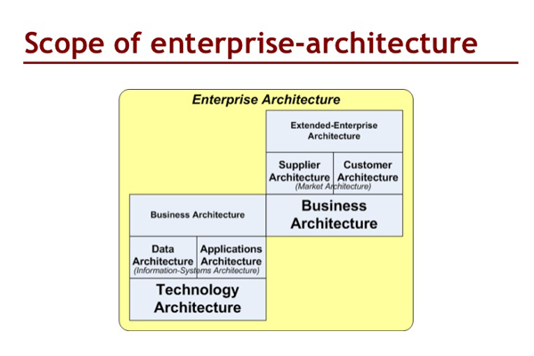 Setting the Scope for Enterprise IT Architecture