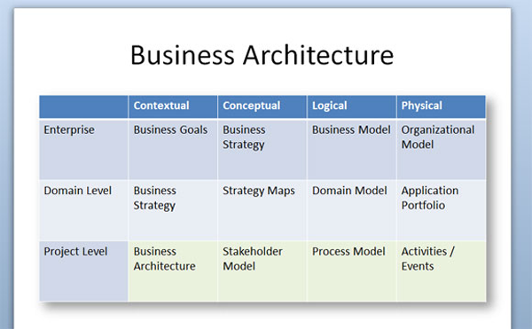 Business Architecture - RUP Style