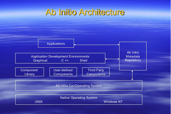 IT Architecture Training FAQs