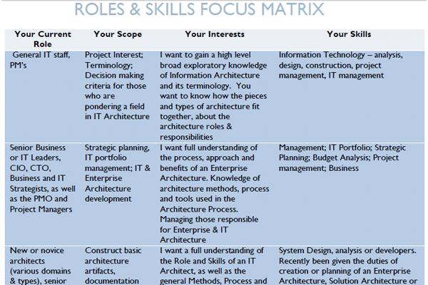 Architecture Roles & Skills