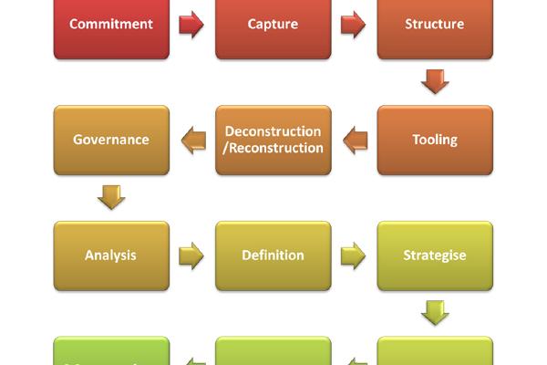 The Faster Enterprise Architecture Plan Checklist