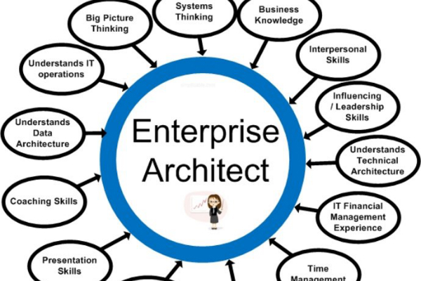 Enterprise Architect Boot Camp